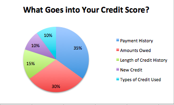 Credit Pie